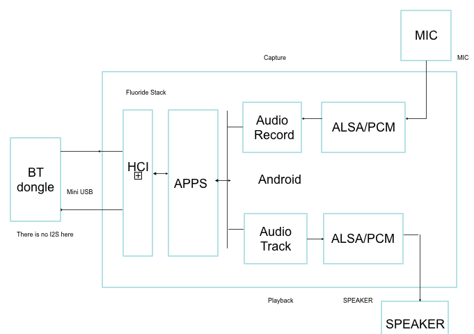 Bluetooth Audio routing (SCO/HCI/A2DP) - General - 96Boards Forum