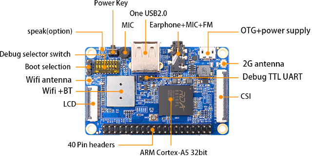Available NAND flash and accessing it from Linux - Orange Pi i96